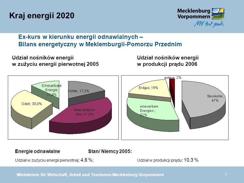 Ministerium für Wirtschaft, Arbeit und Tourismus Mecklenburg-Vorpommern7 Kraj energii 2020 Udział nośników energii w produkcji prądu 2006 Udział nośników energii w zużyciu energii pierwotnej 2005 Energie odnawialne Stan/ Niemcy 2005: Udział w zużyciu energii pierwotnej : 4,6 %; Udział w produkcji prądu : 10,3 % Ex-kurs w kierunku energii odnawialnych – Bilans energetyczny w Meklemburgii-Pomorzu Przednim