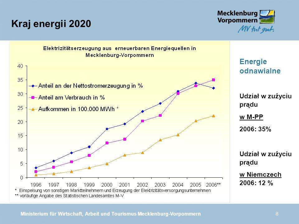 Ministerium für Wirtschaft, Arbeit und Tourismus Mecklenburg-Vorpommern8 Kraj energii 2020 Energie odnawialne Udział w zużyciu prądu w M-PP 2006: 35% Udział w zużyciu prądu w Niemczech 2006: 12 %