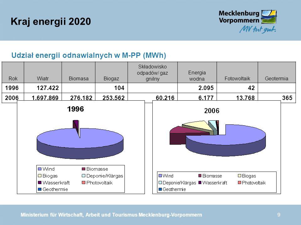 Ministerium für Wirtschaft, Arbeit und Tourismus Mecklenburg-Vorpommern9 Udział energii odnawialnych w M-PP (MWh) Kraj energii 2020 RokWiatrBiomasaBio