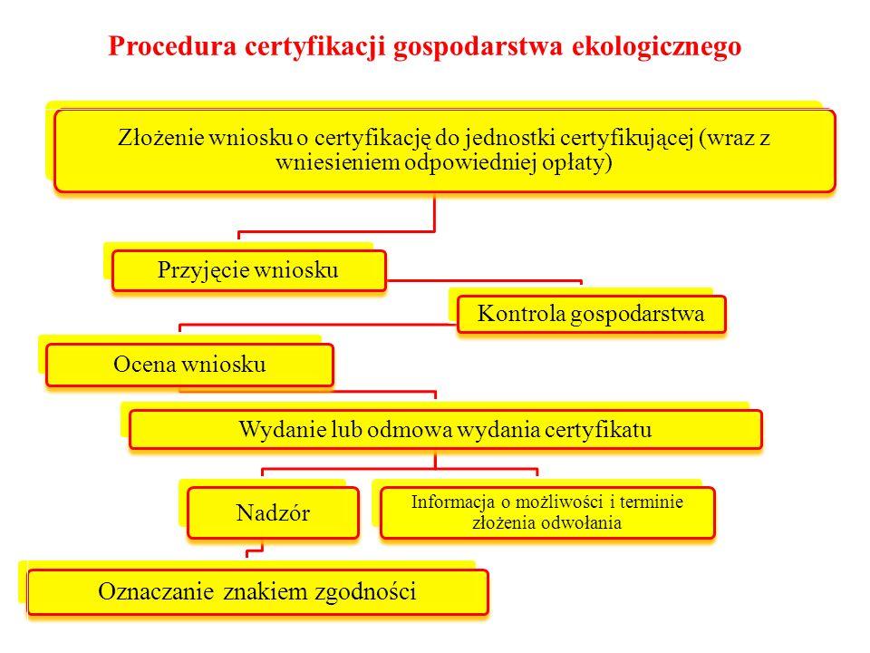 Procedura certyfikacji gospodarstwa ekologicznego Złożenie wniosku o certyfikację do jednostki certyfikującej (wraz z wniesieniem odpowiedniej opłaty)