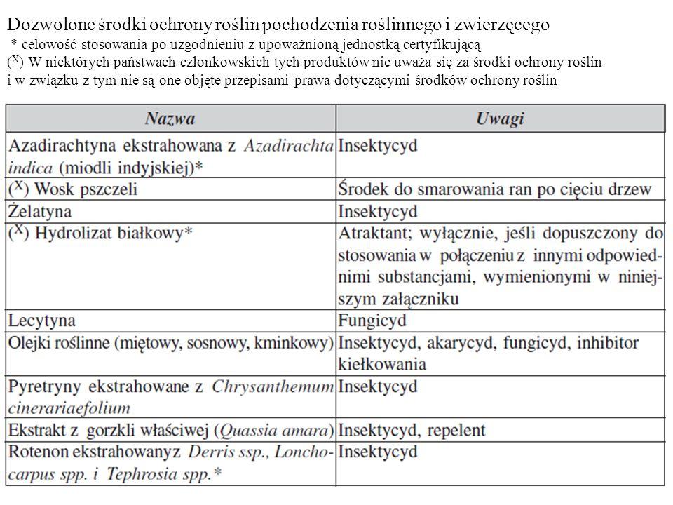 Dozwolone środki ochrony roślin pochodzenia roślinnego i zwierzęcego * celowość stosowania po uzgodnieniu z upoważnioną jednostką certyfikującą ( X )