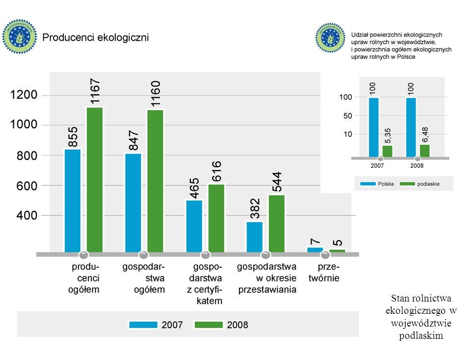 Stan rolnictwa ekologicznego w województwie podlaskim