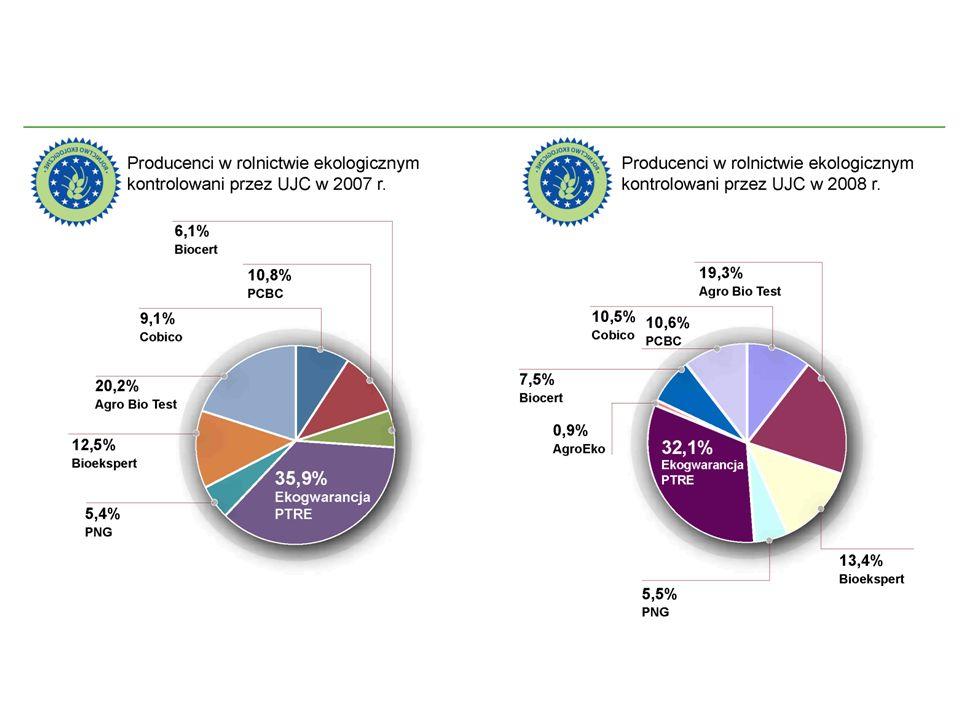 Skup surowców pozyskanych z dziko rosnących roślin leczniczych i zakwalifikowanych jako ekologiczne może być prowadzony wyłącznie przez przedsiębiorstwa posiadające certyfikat jednostek certyfikujących.