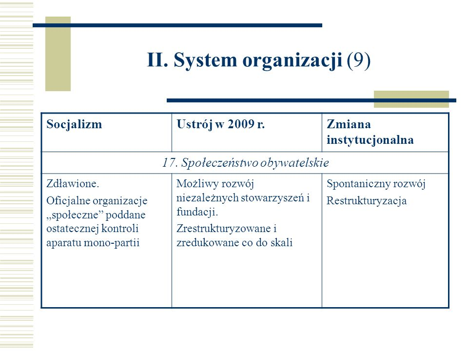 II. System organizacji (9) SocjalizmUstrój w 2009 r.Zmiana instytucjonalna 17. Społeczeństwo obywatelskie Zdławione. Oficjalne organizacje społeczne p