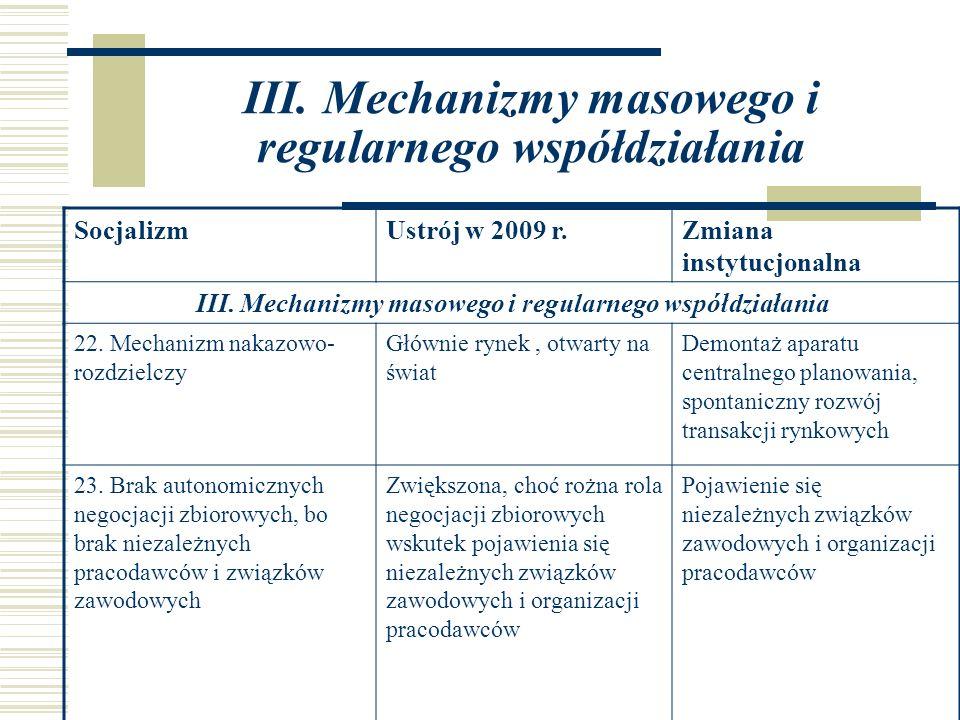 III. Mechanizmy masowego i regularnego współdziałania SocjalizmUstrój w 2009 r.Zmiana instytucjonalna III. Mechanizmy masowego i regularnego współdzia