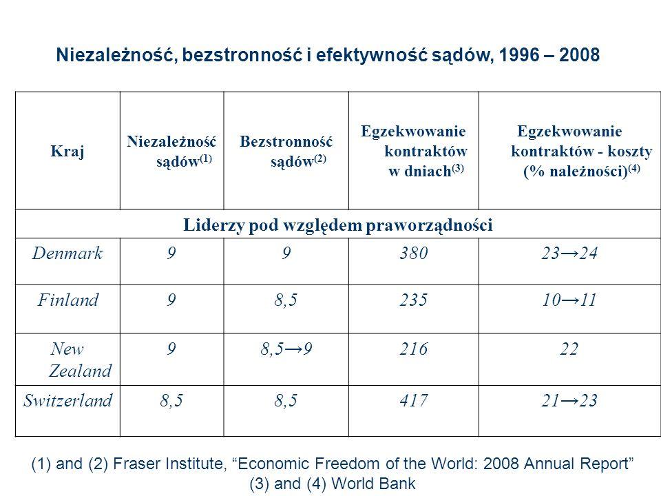 Niezależność, bezstronność i efektywność sądów, 1996 – 2008 Kraj Niezależność sądów (1) Bezstronność sądów (2) Egzekwowanie kontraktów w dniach (3) Egzekwowanie kontraktów - koszty (% należności) (4) Liderzy pod względem praworządności Denmark993802324 Finland98,52351011 New Zealand 98,5921622 Switzerland8,5 4172123 (1) and (2) Fraser Institute, Economic Freedom of the World: 2008 Annual Report (3) and (4) World Bank