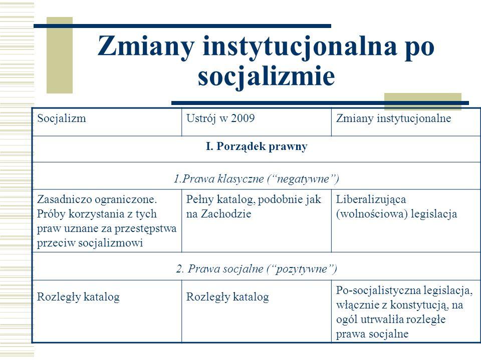 Zmiany instytucjonalna po socjalizmie SocjalizmUstrój w 2009Zmiany instytucjonalne I. Porządek prawny 1.Prawa klasyczne (negatywne) Zasadniczo ogranic