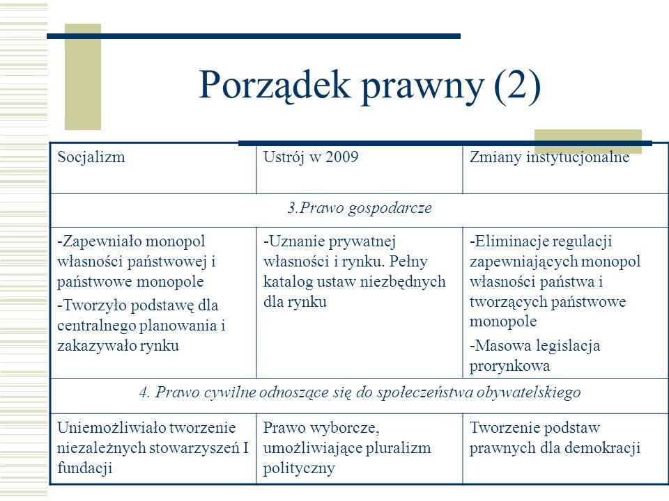 Porządek prawny (2) SocjalizmUstrój w 2009Zmiany instytucjonalne 3.Prawo gospodarcze -Zapewniało monopol własności państwowej i państwowe monopole -Tw