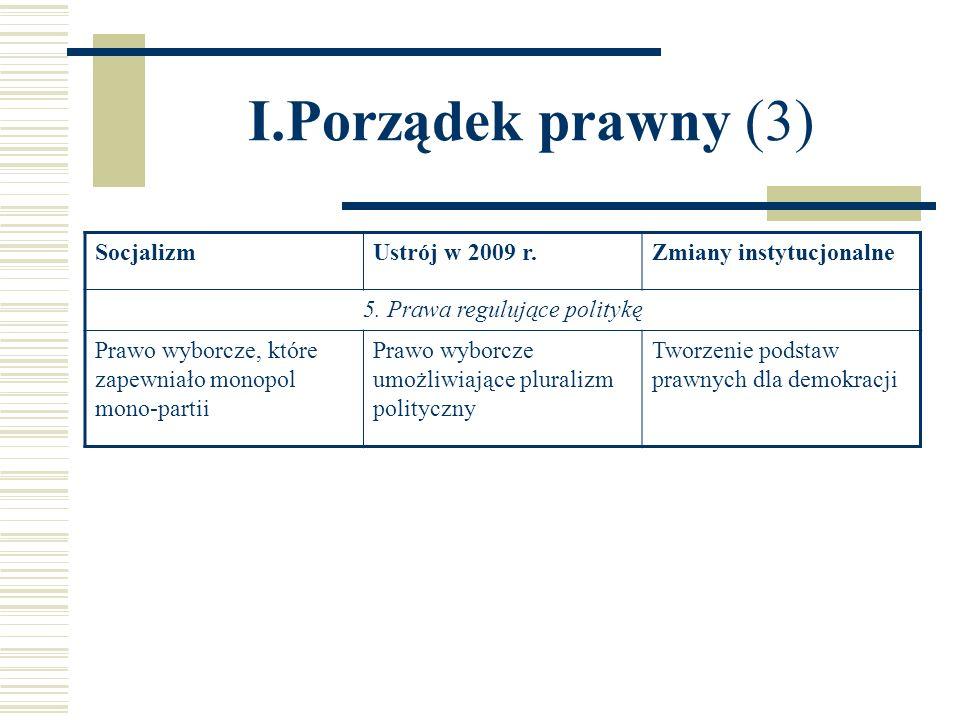 I.Porządek prawny (3) SocjalizmUstrój w 2009 r.Zmiany instytucjonalne 5. Prawa regulujące politykę Prawo wyborcze, które zapewniało monopol mono-parti