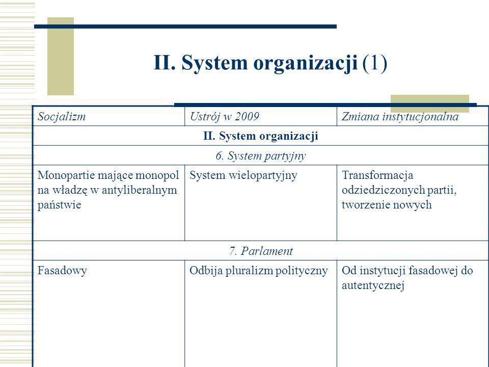 II. System organizacji (1) SocjalizmUstrój w 2009Zmiana instytucjonalna II. System organizacji 6. System partyjny Monopartie mające monopol na władzę