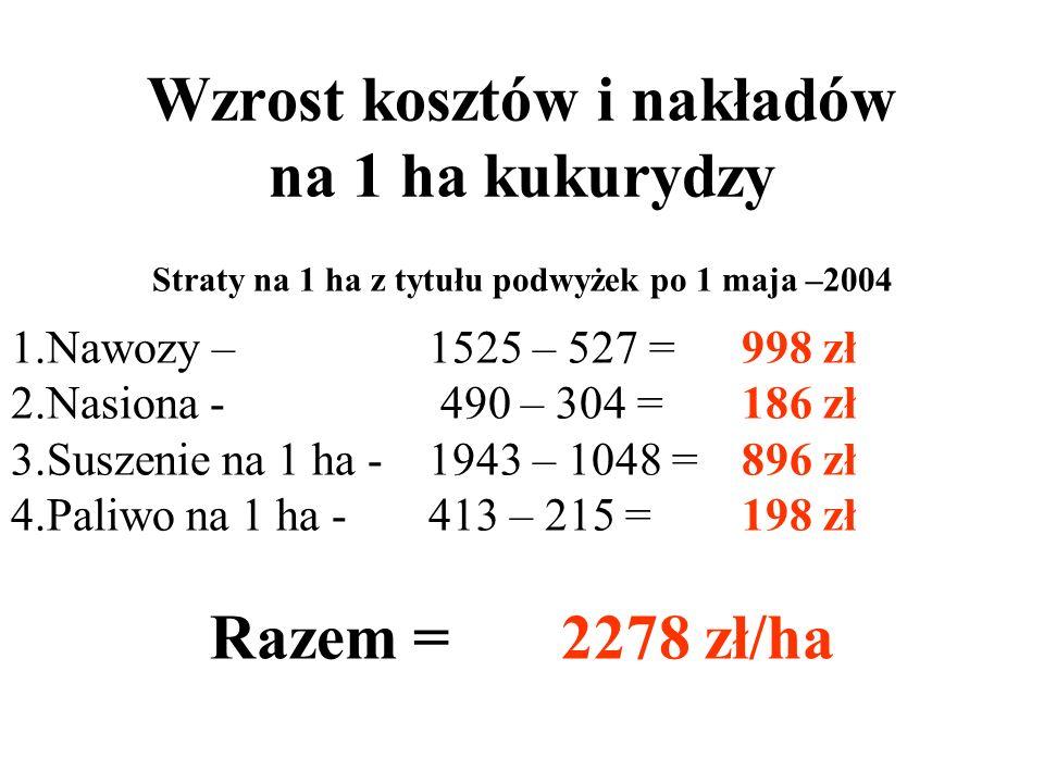 % Wzrost kosztów i nakładów 2004 - 2008 Nawozy 2004 Nawozy 2008 Wzrost w % 1. Sól pot. - 460 zł/t - 2000 zł/t - 435 % 2. Mocznik - 560 zł/t - 1500 zł/