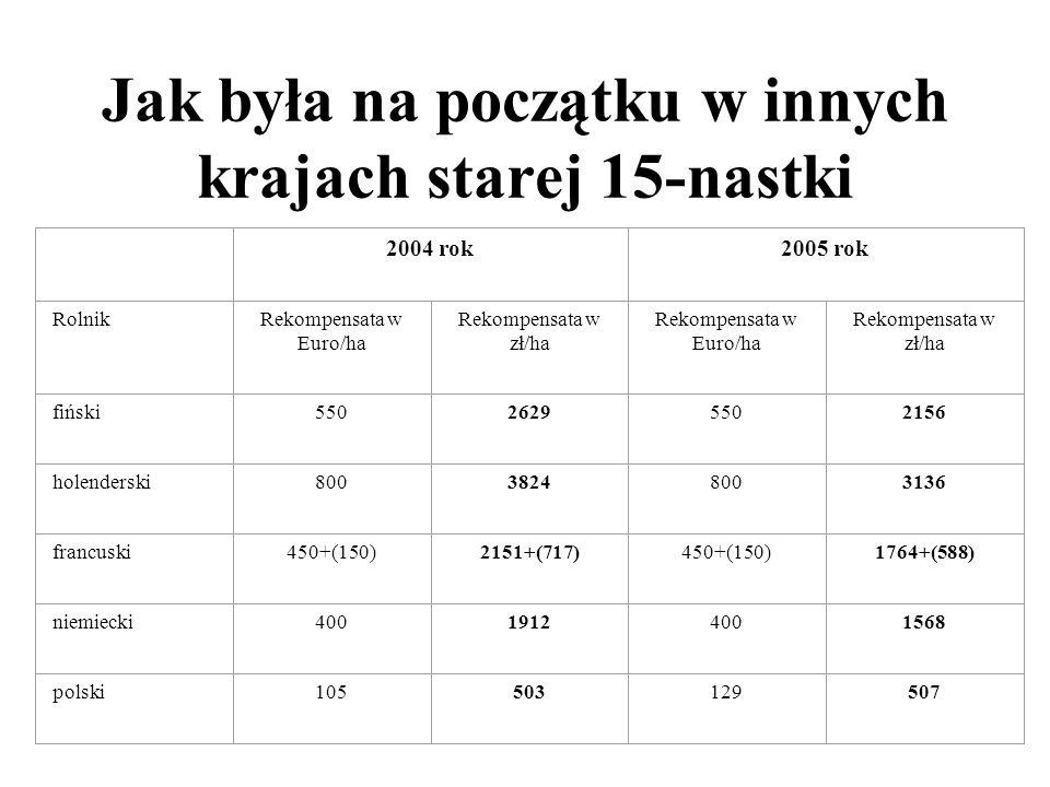 Wzrost kwotowy i procentowy na 1ha pszenicy Ceny pszenicy w skupie interwencyjnym ARR 1. 460 zł/t + 110 zł/t x 6,00 t = 3420 zł/ha październik 2004 r