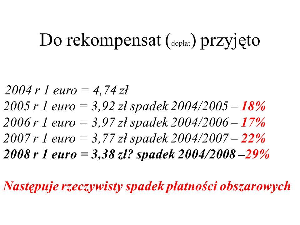 Przelicznik Euro w latach 2004-2008 2004 2005 2006 2007 2008 poziom dop ł at bezpo ś rednich w por ó wnaniu do UE-15 55% 60% 65% dop ł aty bezpo ś red