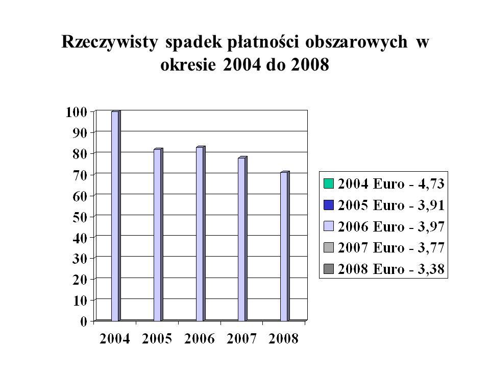 Do rekompensat ( dopłat ) przyjęto 2004 r 1 euro = 4,74 zł 2005 r 1 euro = 3,92 zł spadek 2004/2005 – 18% 2006 r 1 euro = 3,97 zł spadek 2004/2006 – 1