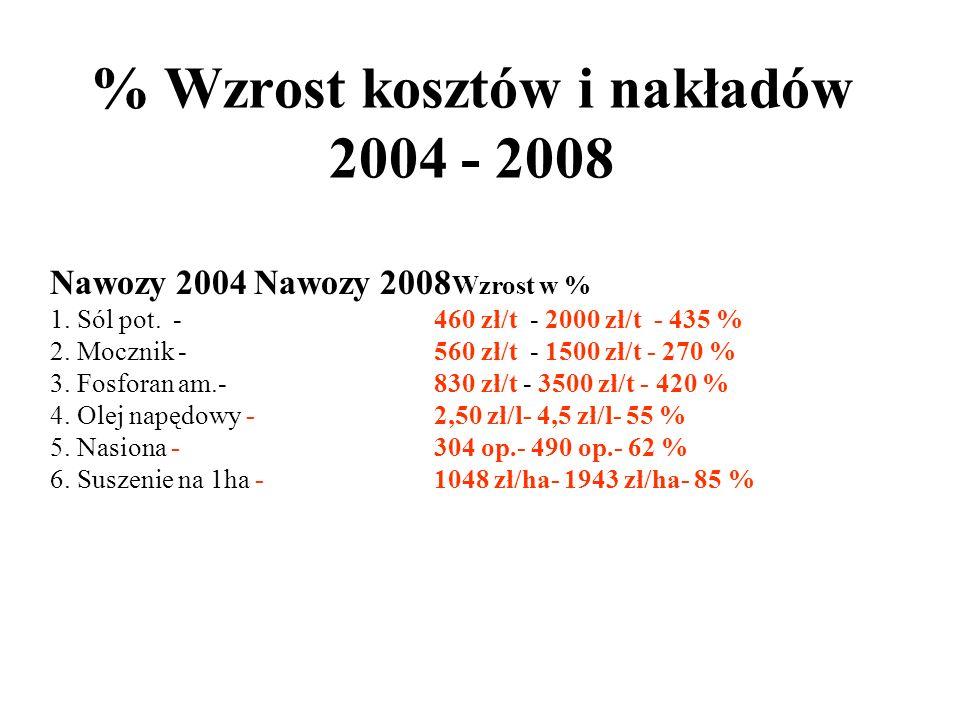 Wzrost fizyczny w jednym roku wzrost w latach 2004 – 2008 608 – 503 = 105 zł/ha wzrost liczony na jeden rok = 21,00 zł/ha