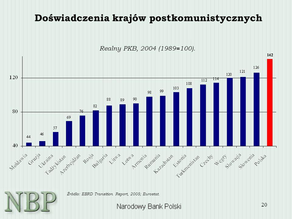 20 Realny PKB, 2004 (1989=100). Źródło: EBRD Transition Report, 2005; Eurostat. Doświadczenia krajów postkomunistycznych