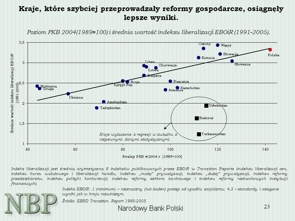 23 Poziom PKB 2004(1989=100) i średnia wartość indeksu liberalizacji EBOiR (1991-2005). Kraje, które szybciej przeprowadzały reformy gospodarcze, osią