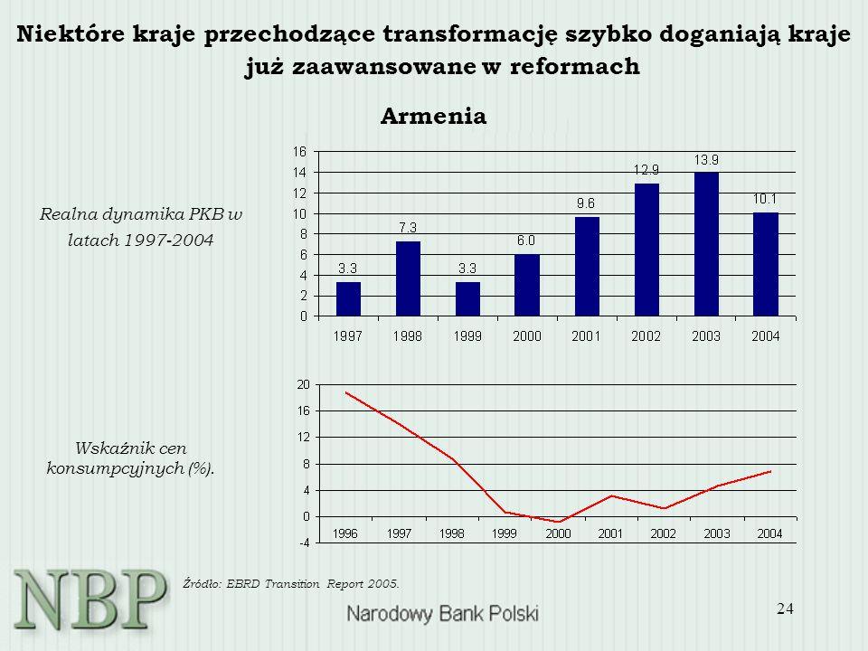 24 Niektóre kraje przechodzące transformację szybko doganiają kraje już zaawansowane w reformach Realna dynamika PKB w latach 1997-2004 Wskaźnik cen konsumpcyjnych (%).