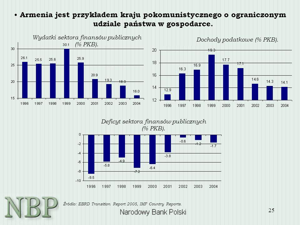 25 Armenia jest przykładem kraju pokomunistycznego o ograniczonym udziale państwa w gospodarce. Wydatki sektora finansów publicznych (% PKB). Dochody