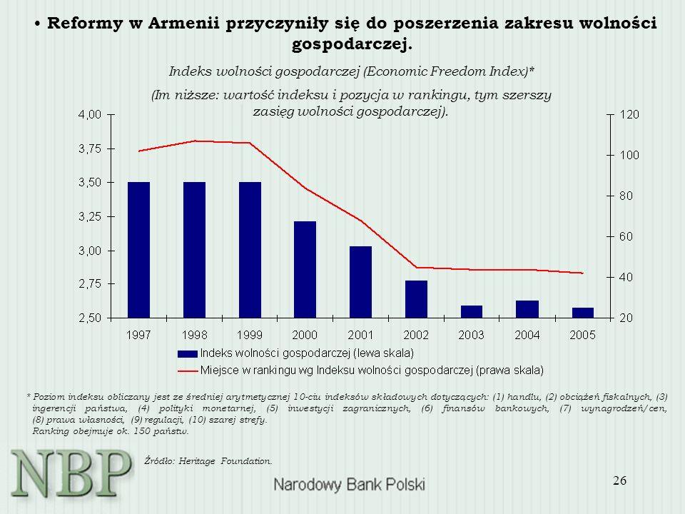 26 Reformy w Armenii przyczyniły się do poszerzenia zakresu wolności gospodarczej.