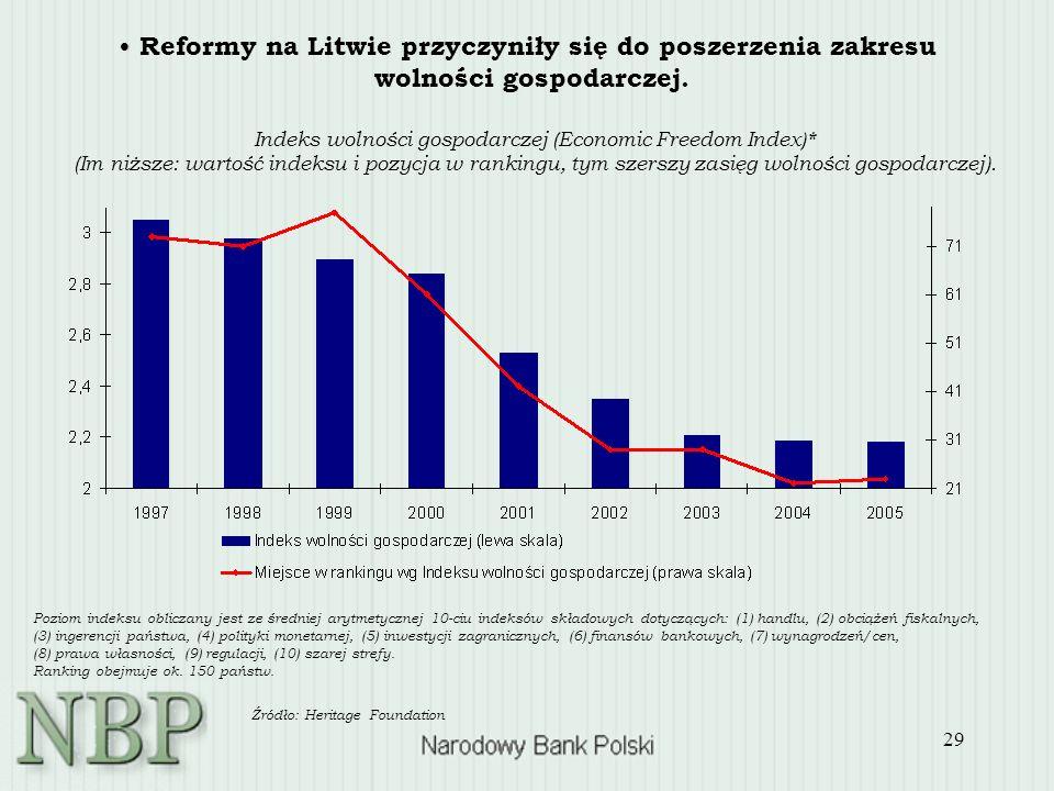 29 Reformy na Litwie przyczyniły się do poszerzenia zakresu wolności gospodarczej. Indeks wolności gospodarczej (Economic Freedom Index)* (Im niższe: