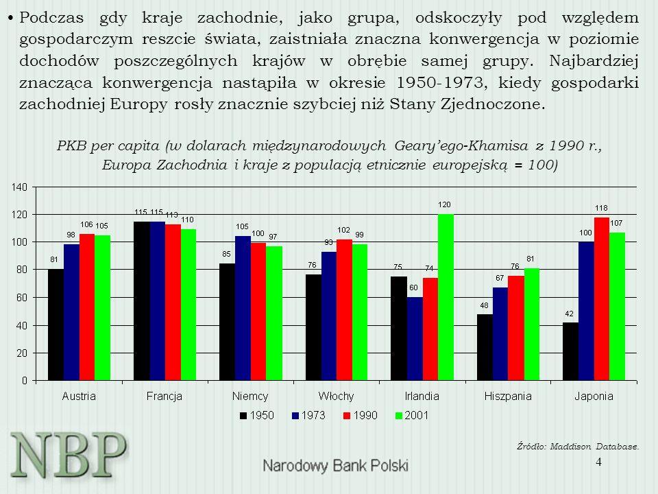 4 Podczas gdy kraje zachodnie, jako grupa, odskoczyły pod względem gospodarczym reszcie świata, zaistniała znaczna konwergencja w poziomie dochodów poszczególnych krajów w obrębie samej grupy.