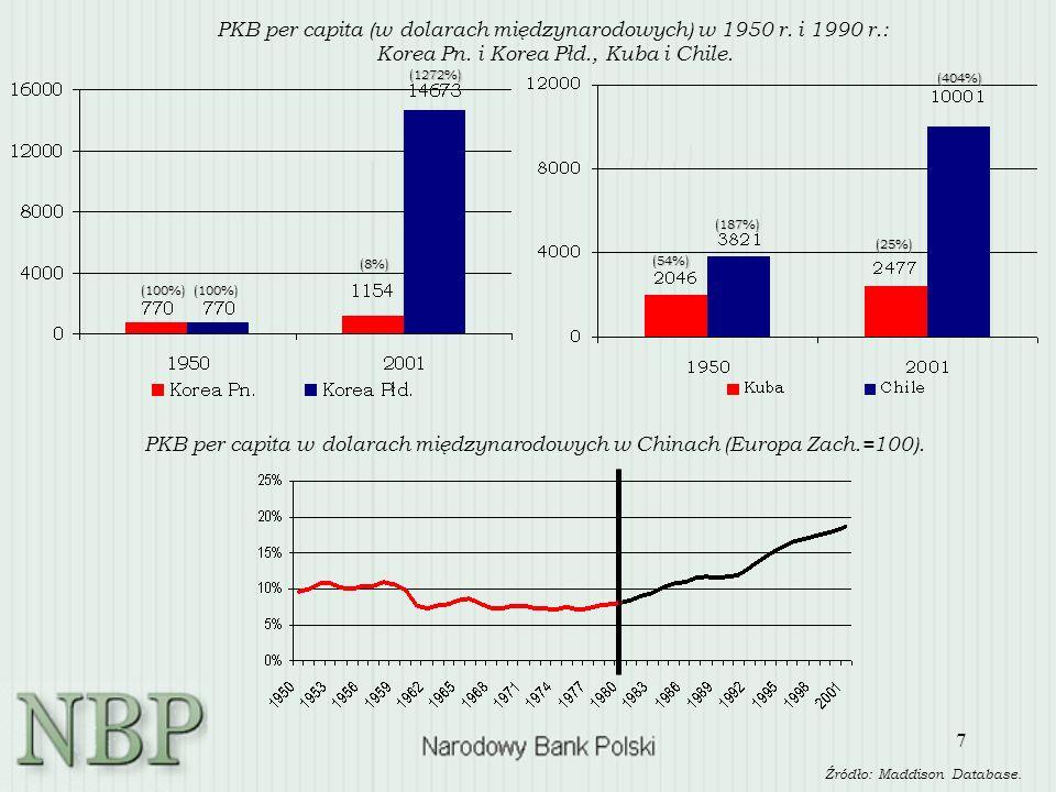 7 Źródło: Maddison Database. PKB per capita (w dolarach międzynarodowych) w 1950 r. i 1990 r.: Korea Pn. i Korea Płd., Kuba i Chile. PKB per capita w