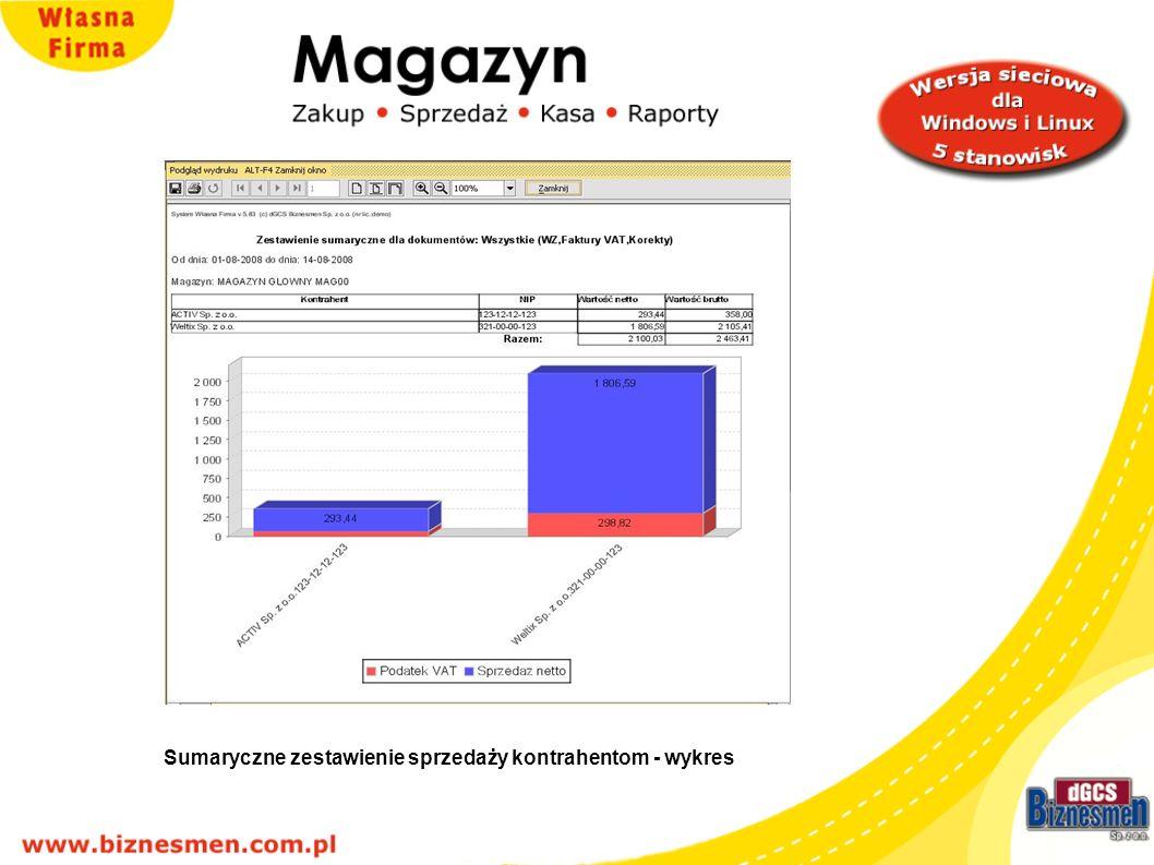 Sumaryczne zestawienie sprzedaży kontrahentom - wykres
