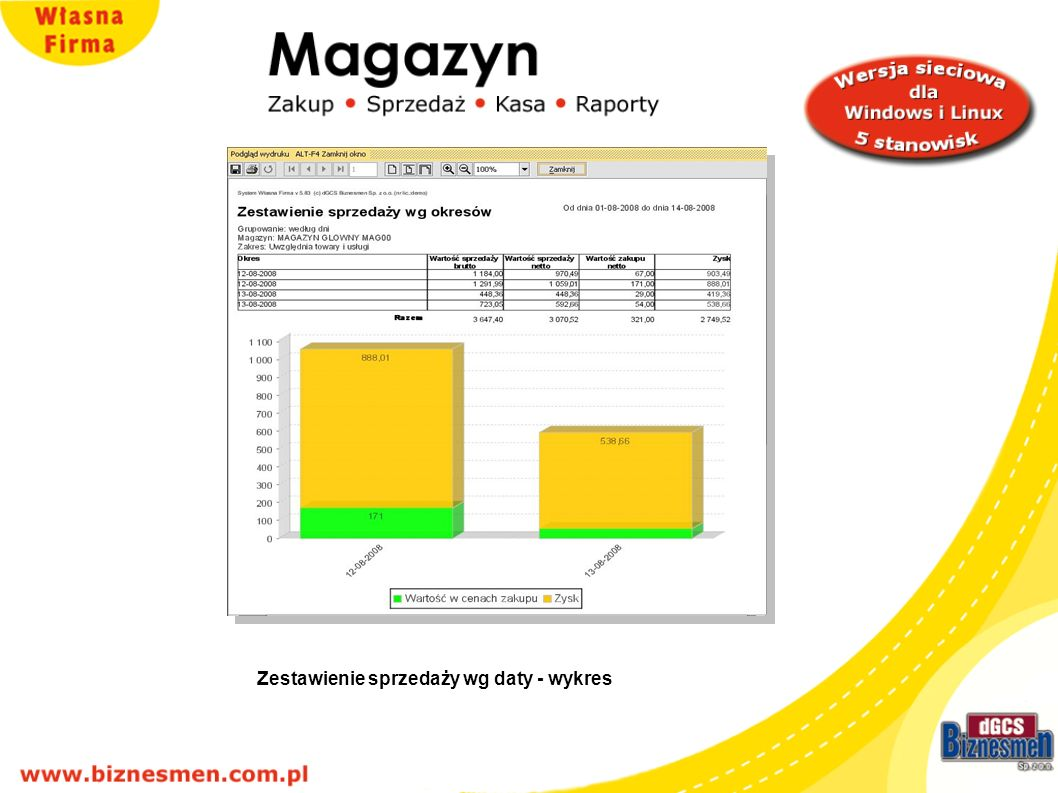 Zestawienie sprzedaży wg daty - wykres