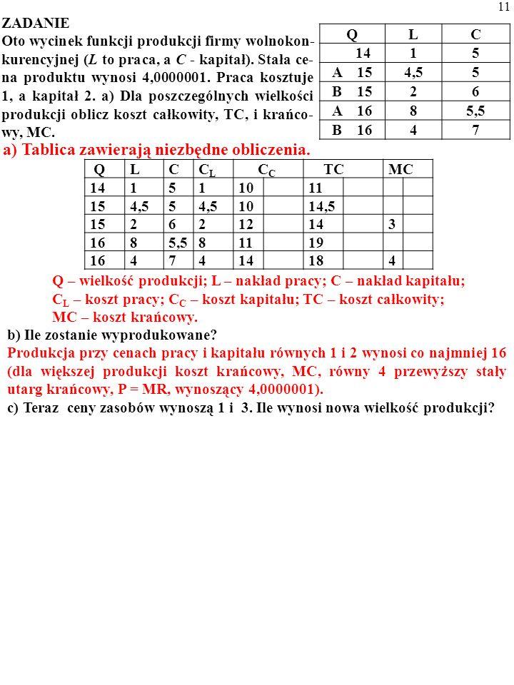Tablica zawierają niezbędne obliczenia. Q – wielkość produkcji; L – nakład pracy; C – nakład kapitału; C L – koszt pracy; C C – koszt kapitału; TC – k