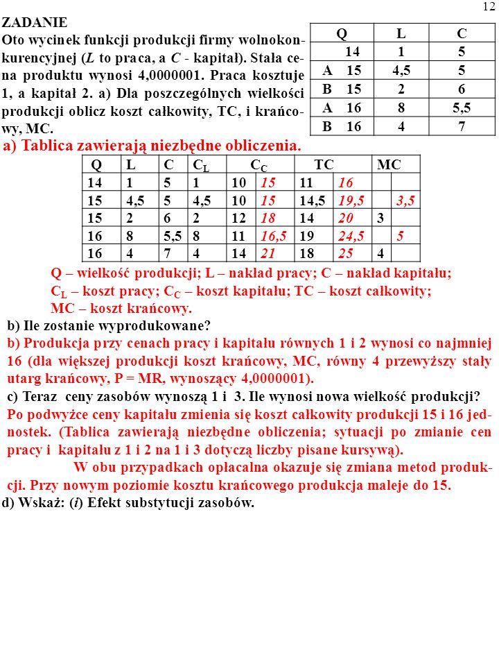 a) Tablica zawierają niezbędne obliczenia. Q – wielkość produkcji; L – nakład pracy; C – nakład kapitału; C L – koszt pracy; C C – koszt kapitału; TC