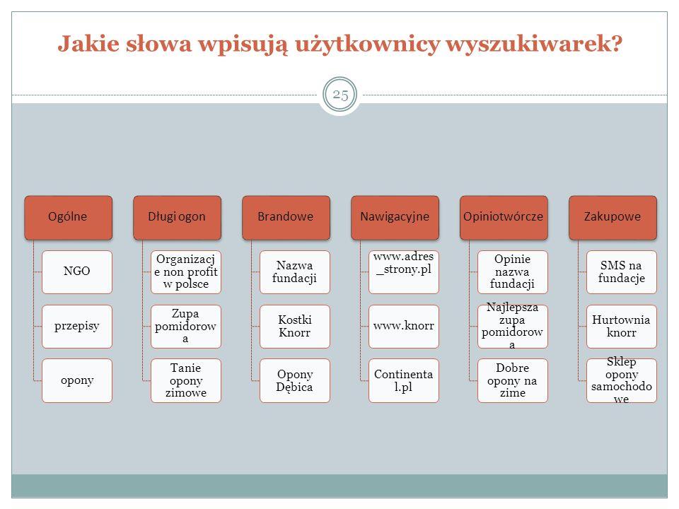 Jakie słowa wpisują użytkownicy wyszukiwarek? 25 Ogólne NGOprzepisyopony Długi ogon Organizacj e non profit w polsce Zupa pomidorow a Tanie opony zimo
