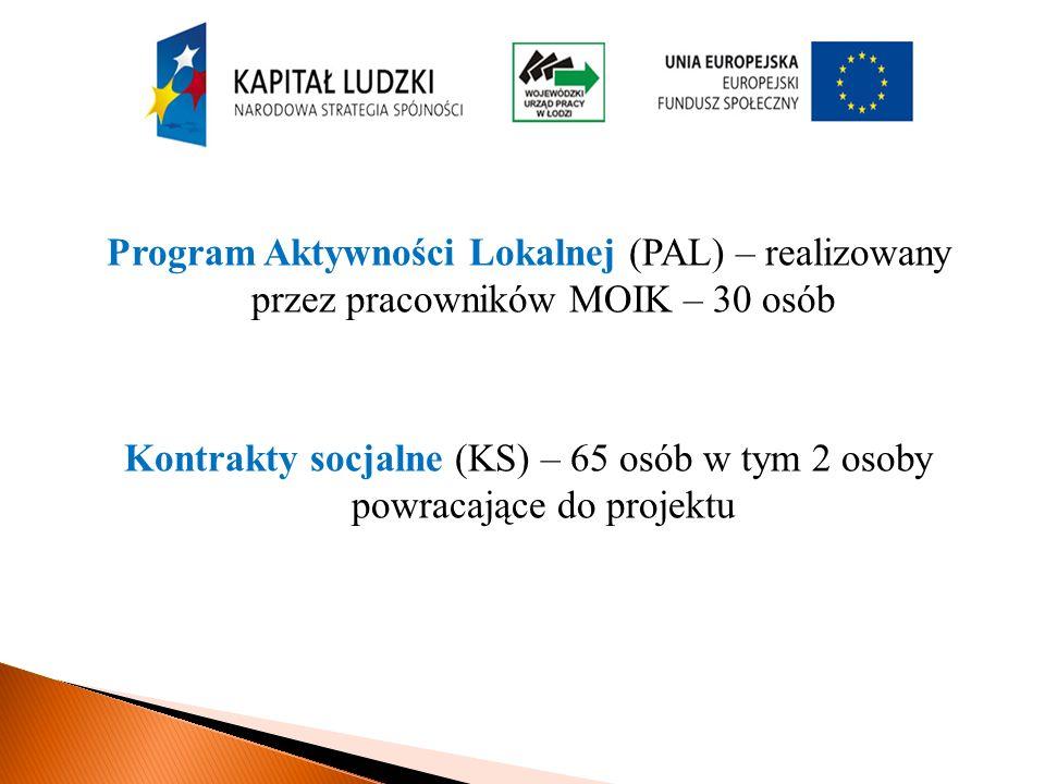 Program Aktywności Lokalnej (PAL) – realizowany przez pracowników MOIK – 30 osób Kontrakty socjalne (KS) – 65 osób w tym 2 osoby powracające do projektu