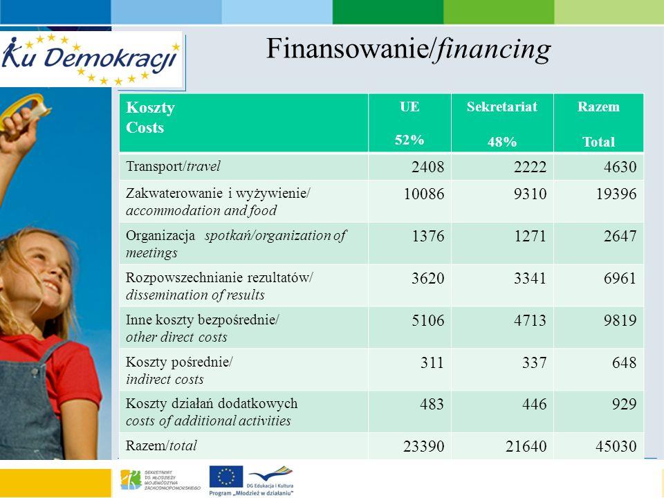 s e a o f a d v e n t u r e Finansowanie/financing Koszty Costs UE 52% Sekretariat 48% Razem Total Transport/travel 24082222 4630 Zakwaterowanie i wyż