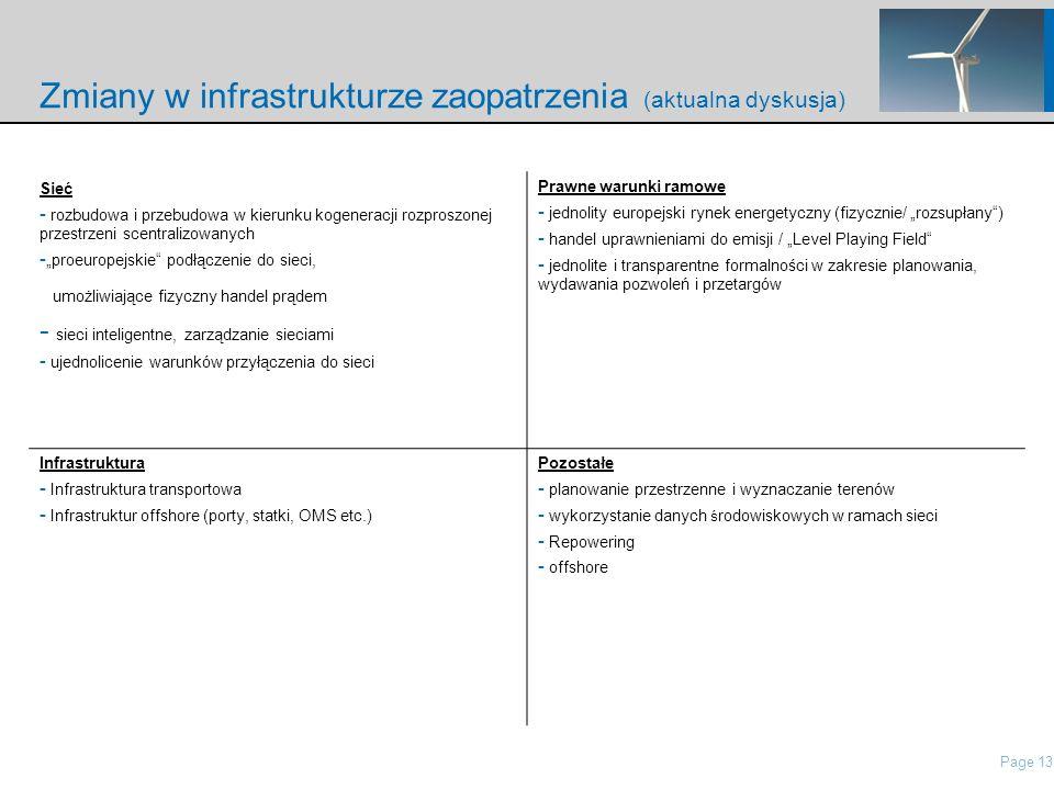Page 13 nordisch\Presentations\IP Presentation Nordex\21 Roadshow Pres Nordex_May2006.ppt Zmiany w infrastrukturze zaopatrzenia (aktualna dyskusja) Sieć - rozbudowa i przebudowa w kierunku kogeneracji rozproszonej przestrzeni scentralizowanych - proeuropejskie podłączenie do sieci, umożliwiające fizyczny handel prądem - sieci inteligentne, zarządzanie sieciami - ujednolicenie warunków przyłączenia do sieci Prawne warunki ramowe - jednolity europejski rynek energetyczny (fizycznie/ rozsupłany) - handel uprawnieniami do emisji / Level Playing Field - jednolite i transparentne formalności w zakresie planowania, wydawania pozwoleń i przetargów Infrastruktura - Infrastruktura transportowa - Infrastruktur offshore (porty, statki, OMS etc.) Pozostałe - planowanie przestrzenne i wyznaczanie terenów - wykorzystanie danych ś rodowiskowych w ramach sieci - Repowering - offshore