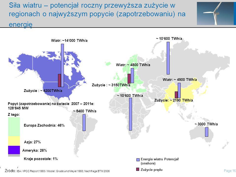 Page 16 nordisch\Presentations\IP Presentation Nordex\21 Roadshow Pres Nordex_May2006.ppt Siła wiatru – potencjał roczny przewyższa zużycie w regionach o najwyższym popycie (zapotrzebowaniu) na energię ~ 10600 TWh/a ~ 3000 TWh/a Wiatr: ~14000 TWh/a ~ 5400 TWh/a Wiatr: ~ 4800 TWh/a ~ 10600 TWh/a Wiatr: ~ 4900 TWh/a Źródło : IEA / IPCC Report 1993 / Model: Grubb und Meyer 1993; Nachfrage BTM 2006 Zużycie : ~ 4200TWh/a Zużycie : ~ 3150TWh/a Zużycie: ~ 2190 TWh/a Energia wiatru Potencja ł (onshore) Zużycie prądu Popyt (zapotrzebowanie) na świecie 2007 – 2011e: 128845 MW Z tego: Europa Zachodnia: 46% Ameryka: 26% Azja: 27% Kraje pozostałe: 1%