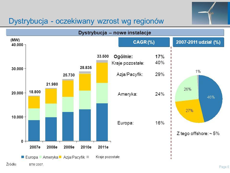 Page 6 nordisch\Presentations\IP Presentation Nordex\21 Roadshow Pres Nordex_May2006.ppt Dystrybucja - oczekiwany wzrost wg regionów CAGR (%)2007-2011 udział (%) Z tego offshore: ~ 5% Dystrybucja – nowe instalacje Europa: Ameryka: Azja/Pacyfik: Kraje pozostałe: Og ó lnie: 16% 24% 29% 40% 17% (MW) Źródło :BTM 2007.
