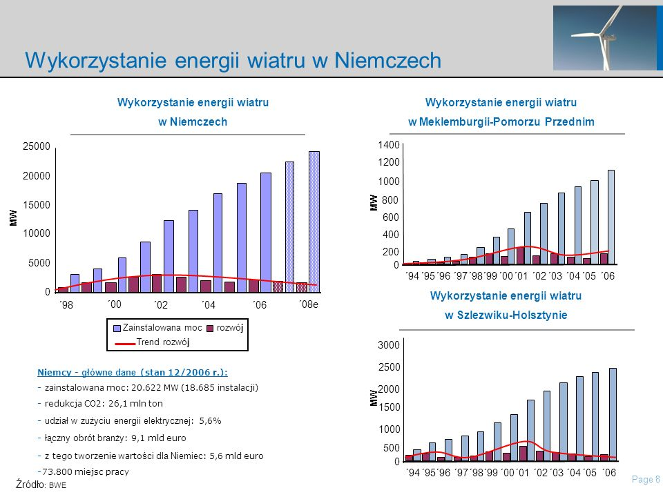 Page 8 nordisch\Presentations\IP Presentation Nordex\21 Roadshow Pres Nordex_May2006.ppt Wykorzystanie energii wiatru w Niemczech Niemcy - główne dane (stan 12/2006 r.): - zainstalowana moc: 20.622 MW (18.685 instalacji) - redukcja CO2: 26,1 mln ton - udział w zużyciu energii elektrycznej : 5,6% - łączny obrót branży : 9,1 mld euro - z tego tworzenie warto ści dla Niemiec : 5,6 mld euro - 73.800 miejsc pracy Trend rozwój Zainstalowana moc rozwój Wykorzystanie energii wiatru w Niemczech 0 5000 10000 15000 20000 25000 ´00 ´02´04´06 MW ´98 ´08e Wykorzystanie energii wiatru w Meklemburgii-Pomorzu Przednim ´94´95´96´97´98´99´00´01´02´03´04´05´06 0 600 800 1000 1200 MW 400 200 1400 ´94´95´96´97´98´99´00´01´02´03´04´05´06 0 1500 2000 2500 3000 MW 1000 500 Wykorzystanie energii wiatru w Szlezwiku-Holsztynie Źródło : BWE