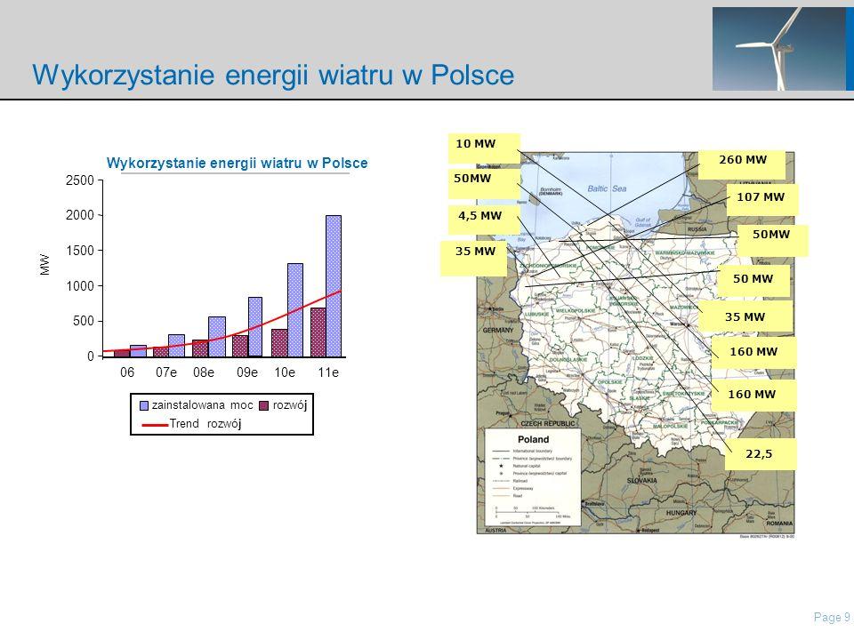 Page 9 nordisch\Presentations\IP Presentation Nordex\21 Roadshow Pres Nordex_May2006.ppt Wykorzystanie energii wiatru w Polsce Trend rozwój zainstalowana moc rozwój 50MW 260 MW 35 MW 4,5 MW 10 MW 50 MW 35 MW 160 MW 22,5 107 MW Wykorzystanie energii wiatru w Polsce 0 500 1000 1500 2000 2500 0607e08e09e10e11e MW