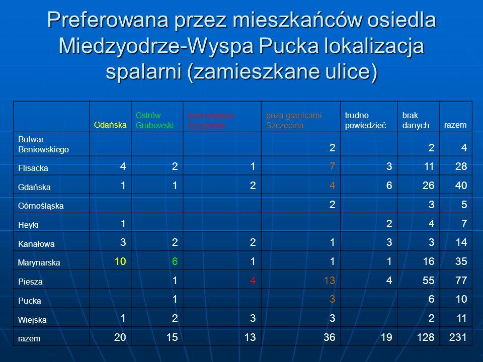 Preferowana przez mieszkańców osiedla Miedzyodrze-Wyspa Pucka lokalizacja spalarni (zamieszkane ulice) Gdańska Ostrów Grabowski inne miejsce Szczecina