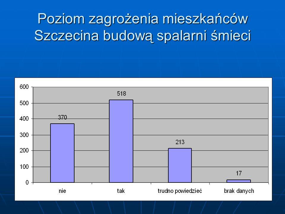 Poziom zagrożenia mieszkańców Szczecina budową spalarni śmieci