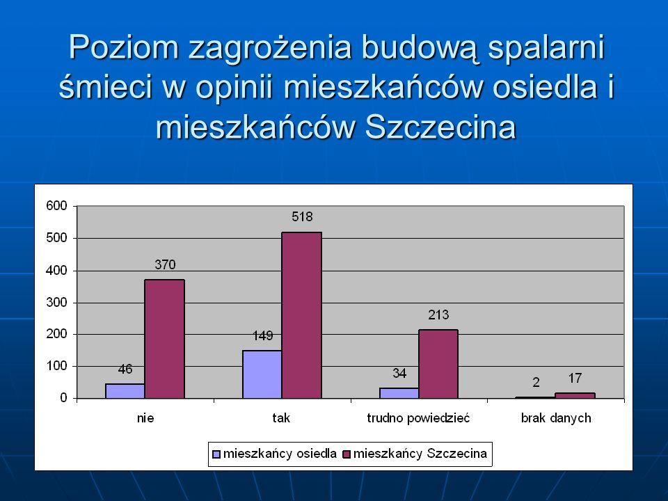 Poziom zagrożenia budową spalarni śmieci w opinii mieszkańców osiedla i mieszkańców Szczecina