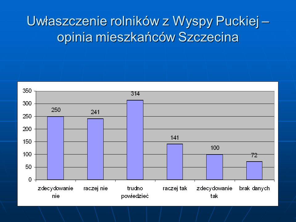 Uwłaszczenie rolników z Wyspy Puckiej – opinia mieszkańców Szczecina