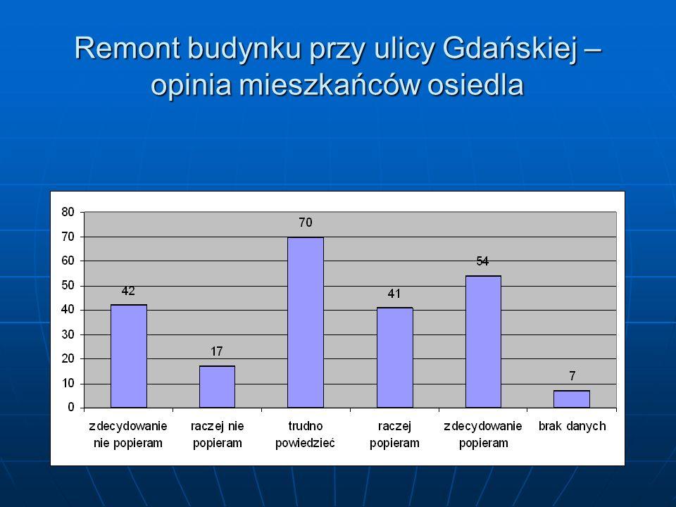 Remont budynku przy ulicy Gdańskiej – opinia mieszkańców osiedla