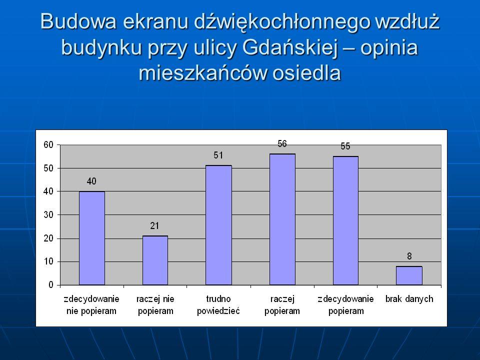 Budowa ekranu dźwiękochłonnego wzdłuż budynku przy ulicy Gdańskiej – opinia mieszkańców osiedla