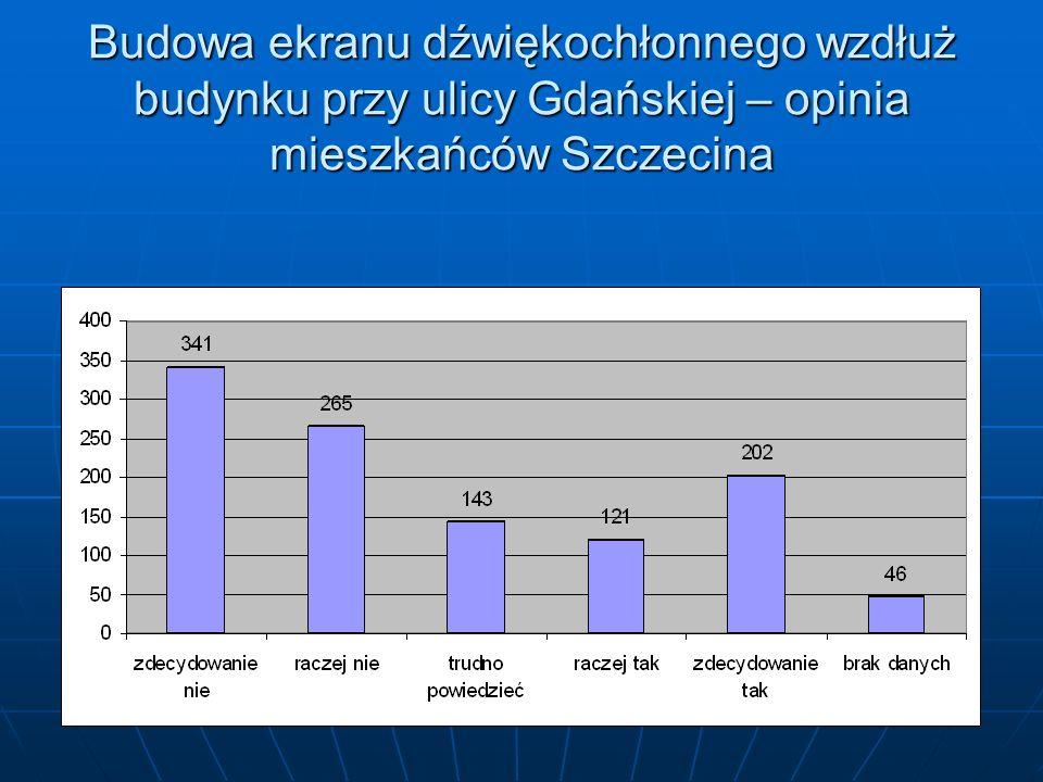 Budowa ekranu dźwiękochłonnego wzdłuż budynku przy ulicy Gdańskiej – opinia mieszkańców Szczecina
