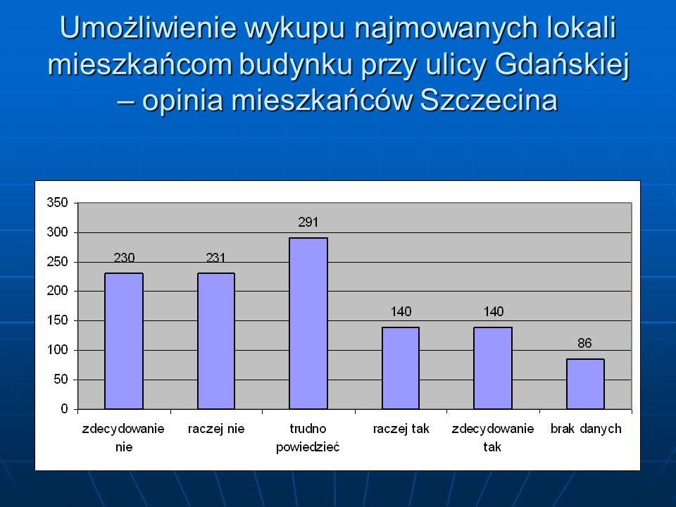 Umożliwienie wykupu najmowanych lokali mieszkańcom budynku przy ulicy Gdańskiej – opinia mieszkańców Szczecina