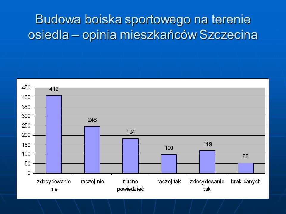 Budowa boiska sportowego na terenie osiedla – opinia mieszkańców Szczecina