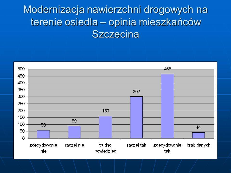 Modernizacja nawierzchni drogowych na terenie osiedla – opinia mieszkańców Szczecina