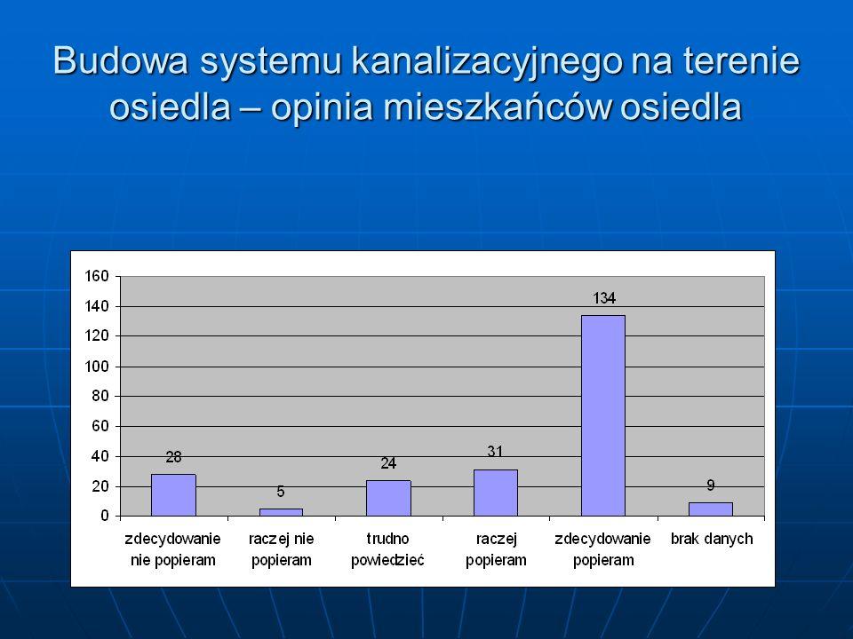 Budowa systemu kanalizacyjnego na terenie osiedla – opinia mieszkańców osiedla
